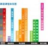 上海日语培训、专业日语培训学校